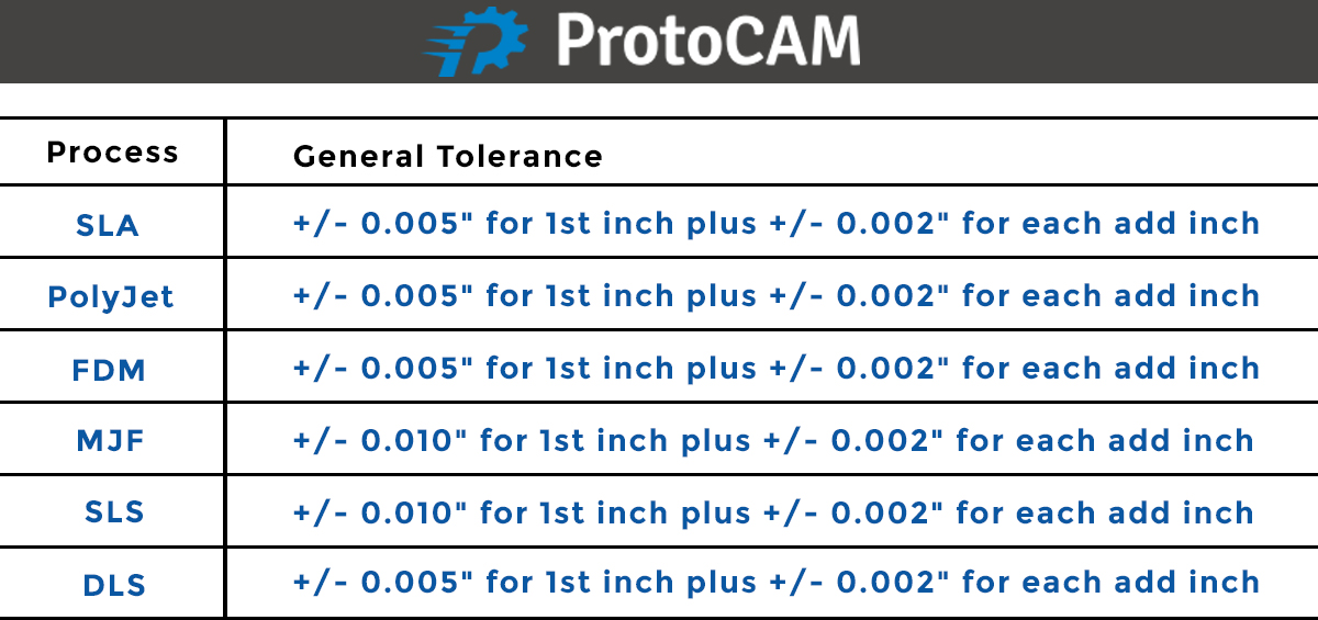 3D Printing Process Tolerances Table